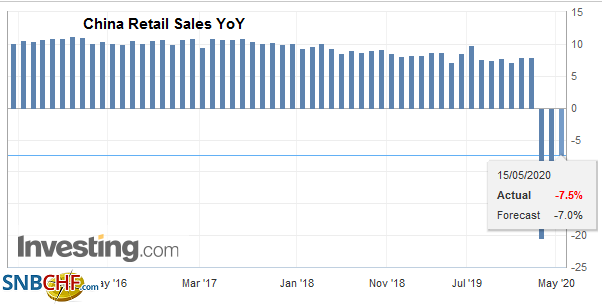China Retail Sales YoY, April 2020
