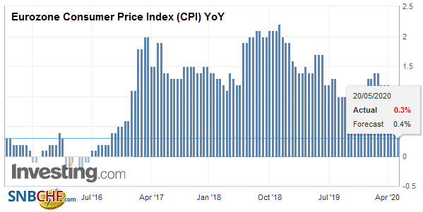 Eurozone Consumer Price Index (CPI) YoY, April 2020