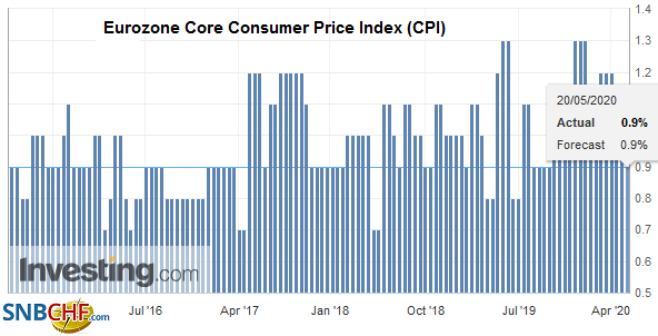 Eurozone Core Consumer Price Index (CPI) YoY, April 2020