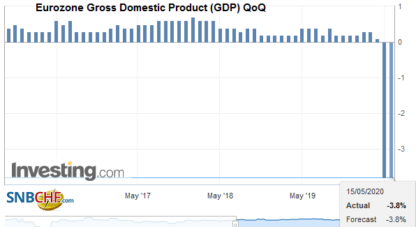 Eurozone Gross Domestic Product (GDP) QoQ, Q1 2020