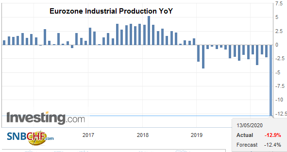 Eurozone Industrial Production YoY, March 2020
