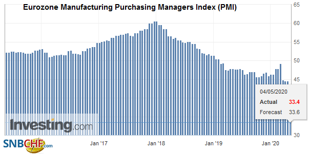Eurozone Manufacturing Purchasing Managers Index (PMI), April 2020