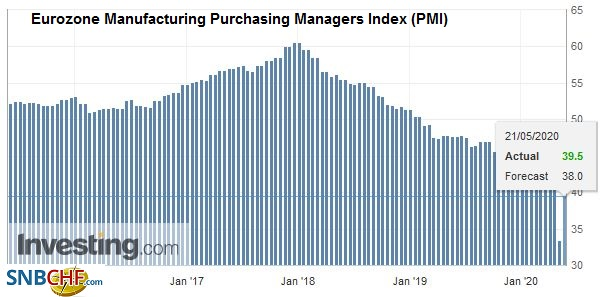 Eurozone Manufacturing Purchasing Managers Index (PMI), May 2020