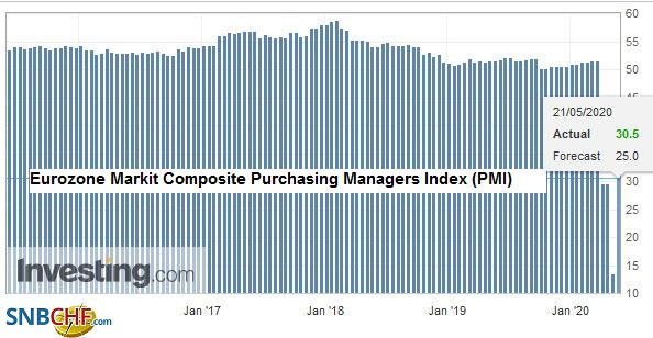 Eurozone Markit Composite Purchasing Managers Index (PMI), May 2020