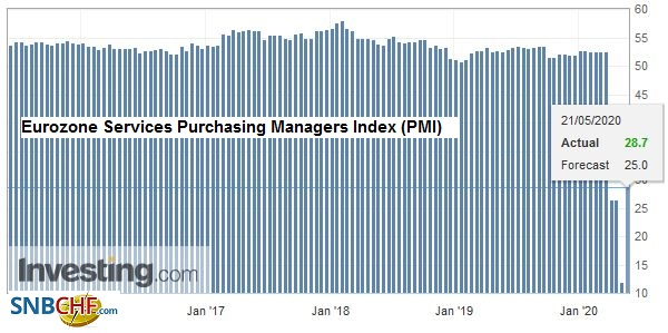 Eurozone Services Purchasing Managers Index (PMI), May 2020