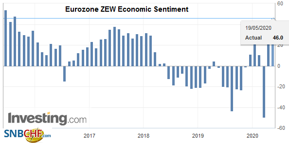 Eurozone ZEW Economic Sentiment, May 2020