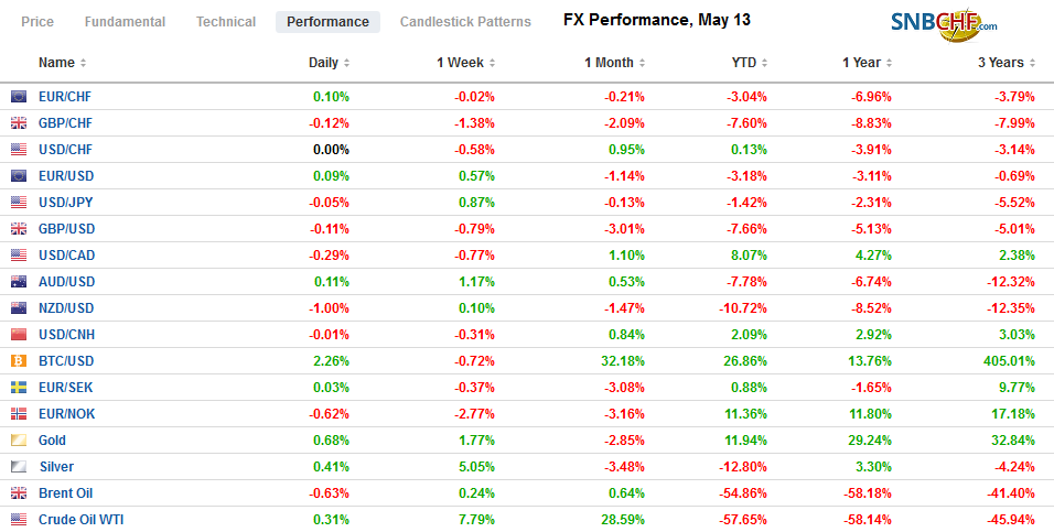 FX Performance, May 13