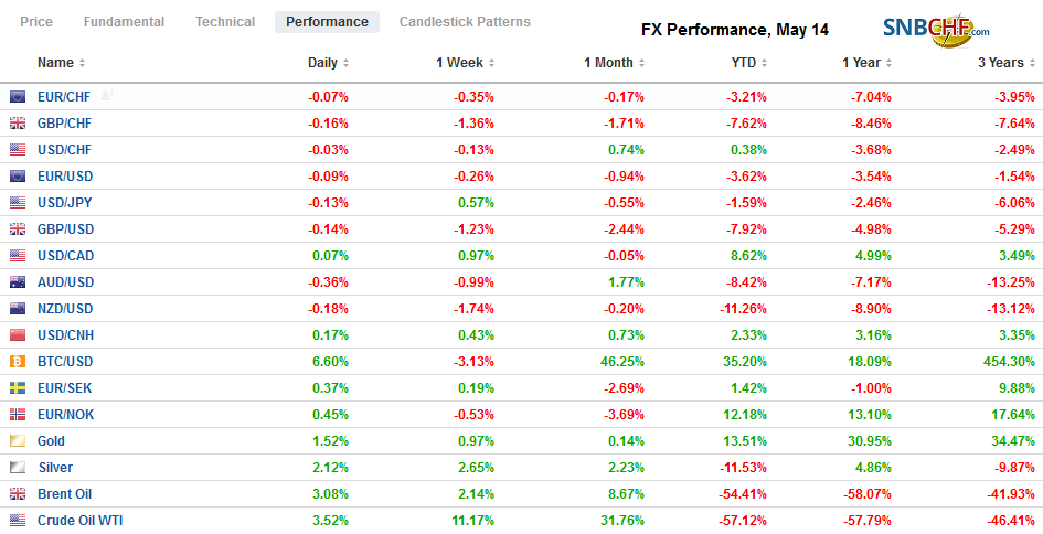 FX Performance, May 14