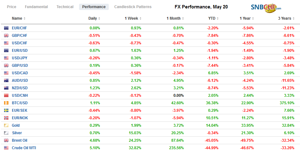 FX Performance, May 20