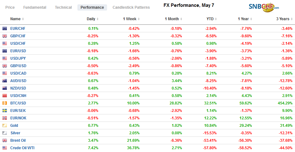 FX Performance, May 7