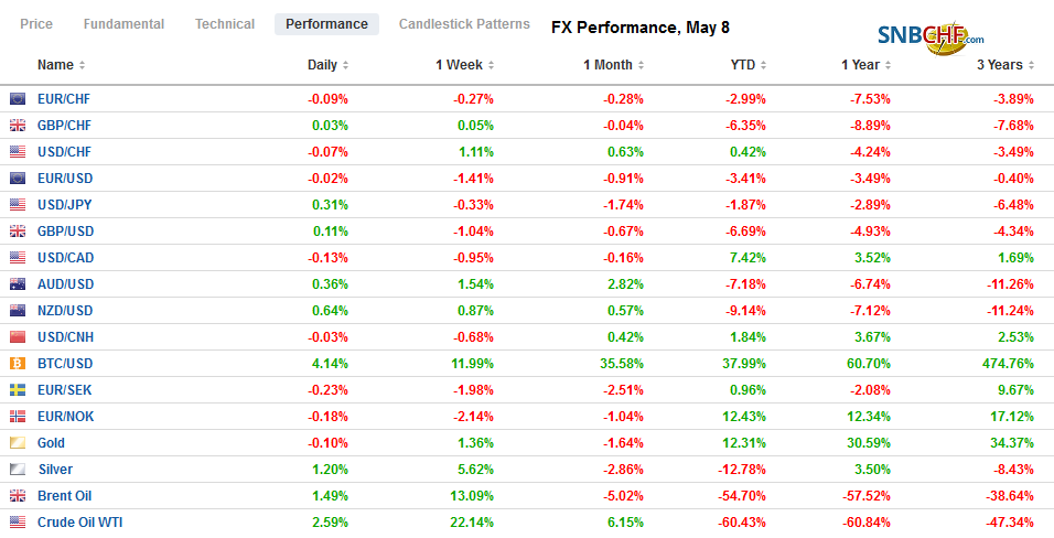 FX Performance, May 8