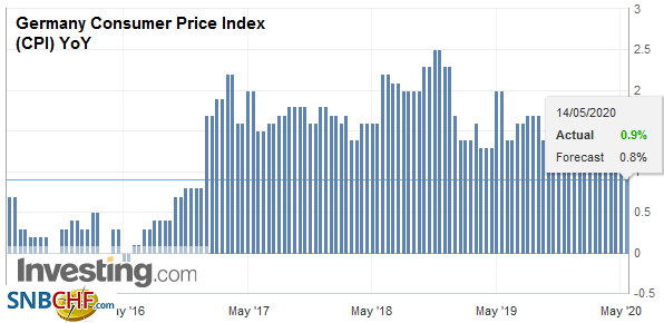 Germany Consumer Price Index (CPI) YoY, May 2020