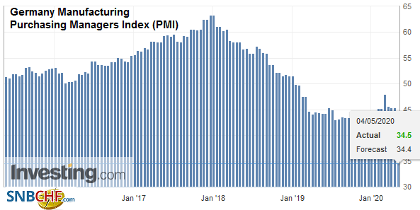 Germany Manufacturing Purchasing Managers Index (PMI), April 2020
