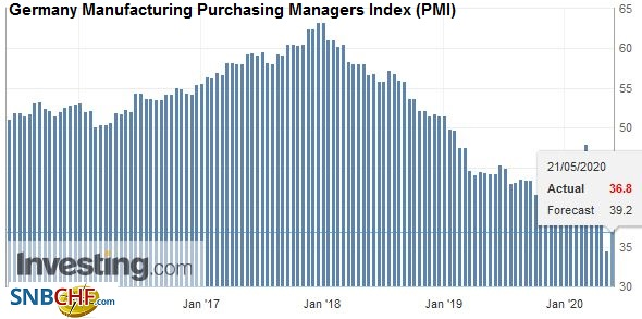 Germany Manufacturing Purchasing Managers Index (PMI), May 2020