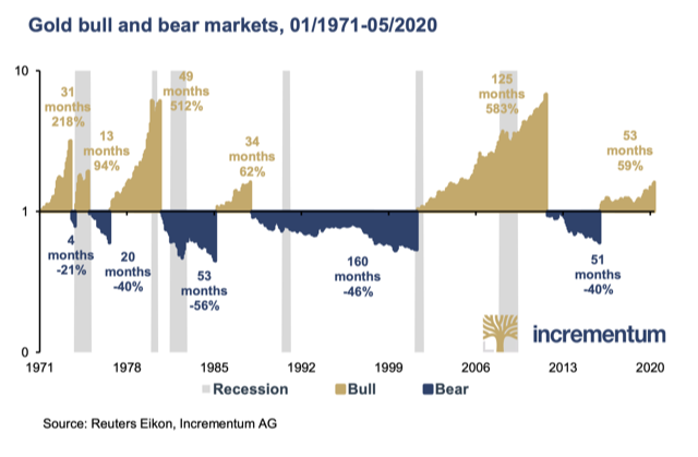 Gold bull and bear markets, 1971-2020