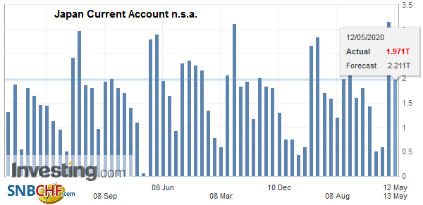 Japan Current Account n.s.a., March 2020