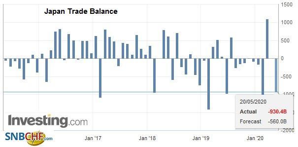 Japan Trade Balance, April 2020