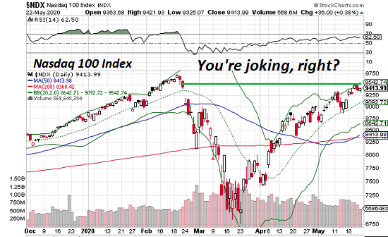 Nasdaq 100 Index, 2020