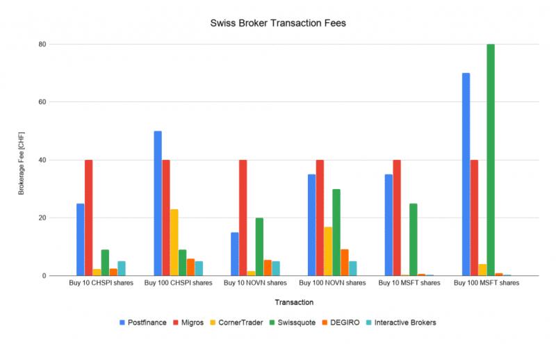 Swiss Broker Transaction Fees