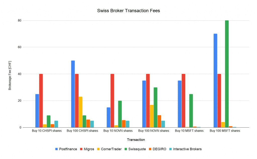 Swiss Broker Transaction Fees