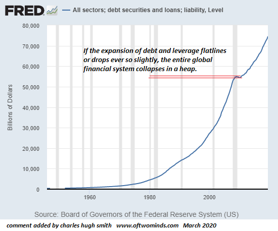Debt Securities and Loans, 1960-2020