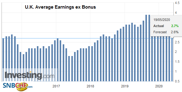 U.K. Average Earnings ex Bonus, March 2020