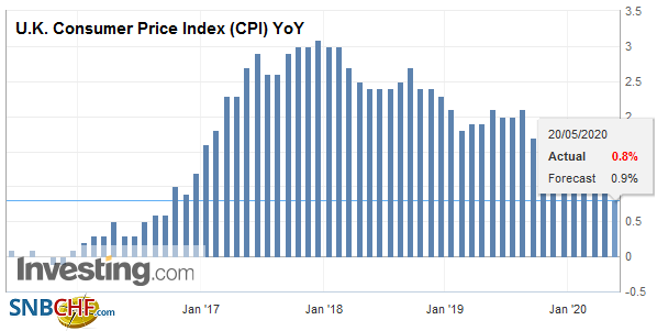 U.K. Consumer Price Index (CPI) YoY, April 2020