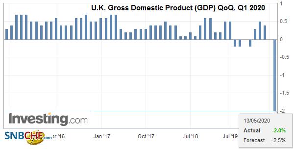 U.K. Gross Domestic Product (GDP) QoQ, Q1 2020