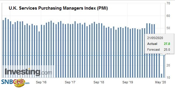 U.K. Services Purchasing Managers Index (PMI), May 2020