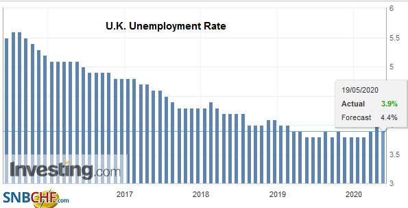 U.K. Unemployment Rate, March 2020