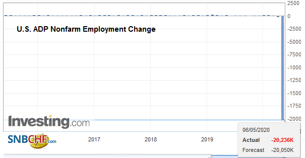 U.S. ADP Nonfarm Employment Change, April 2020