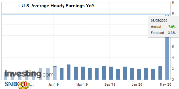 U.S. Average Hourly Earnings YoY, April 2020