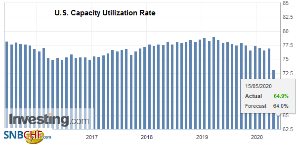 U.S. Capacity Utilization Rate, April 2020