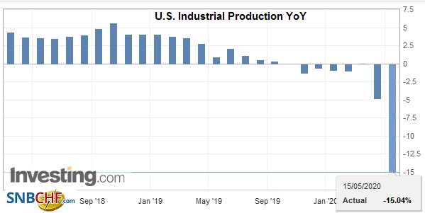 U.S. Industrial Production YoY, April 2020
