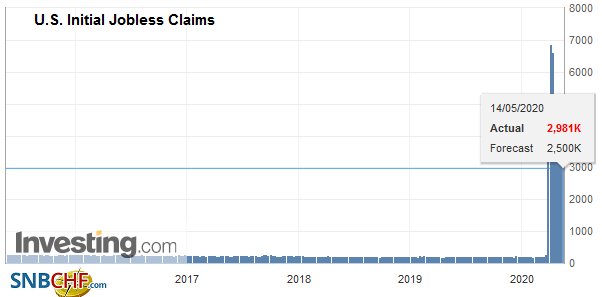 U.S. Initial Jobless Claims, May 14, 2020