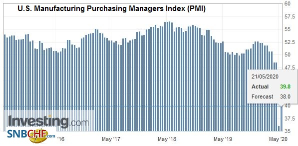 U.S. Manufacturing Purchasing Managers Index (PMI), May 2020