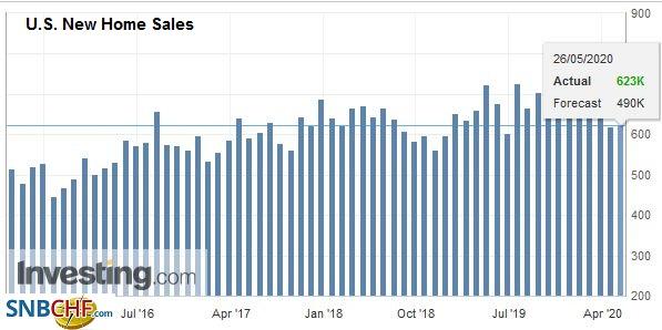 U.S. New Home Sales, April 2020