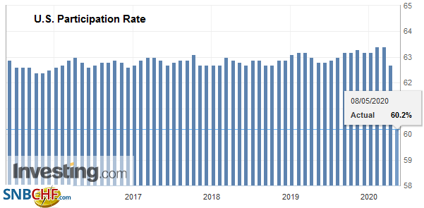 U.S. Participation Rate, April 2020