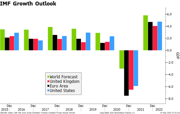 IMF Growth Outlook, 2015-2022