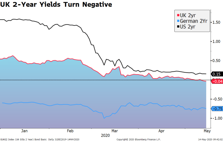 UK 2-Year Yields Turn Negative