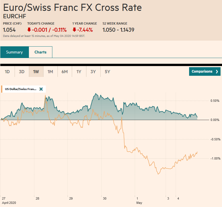 EUR/CHF and USD/CHF, May 04