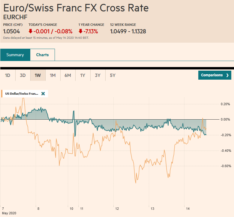 EUR/CHF and USD/CHF, May 14