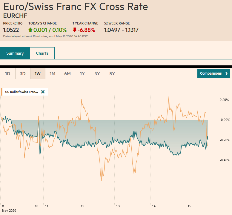 EUR/CHF and USD/CHF, May 15