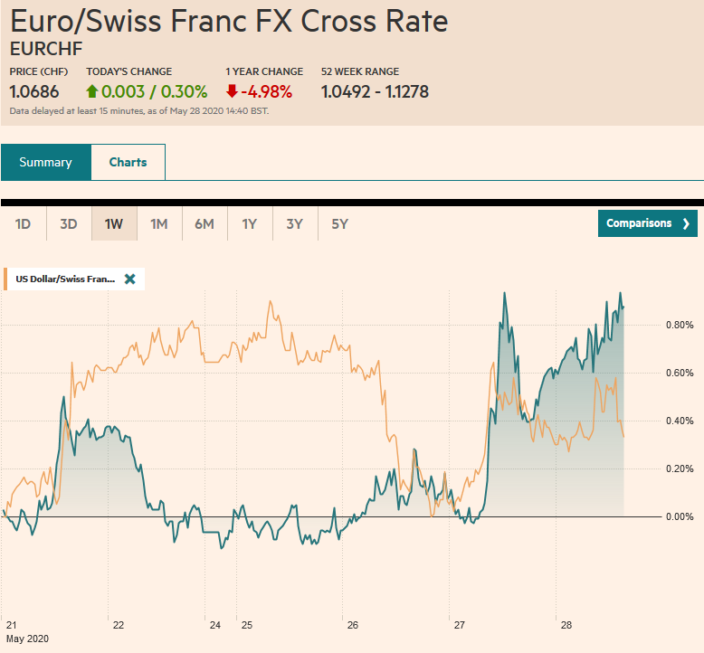 EUR/CHF and USD/CHF, May 28