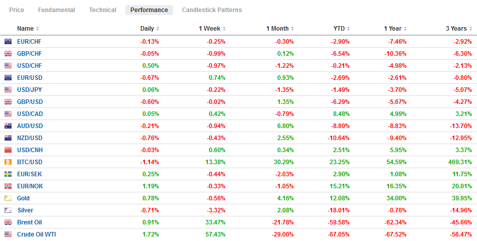 FX Performance, May 4