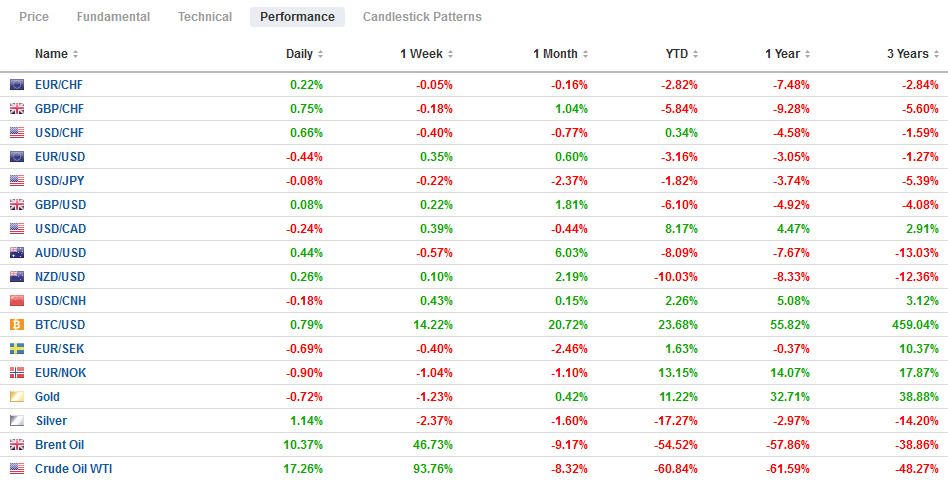 FX Performance, May 5