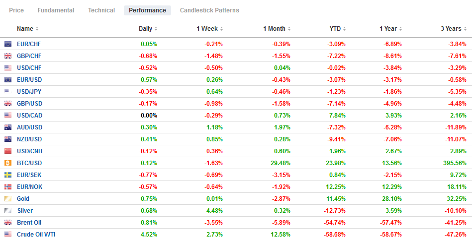 FX Performance, May 12