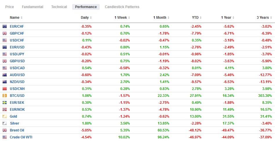 FX Performance, May 22