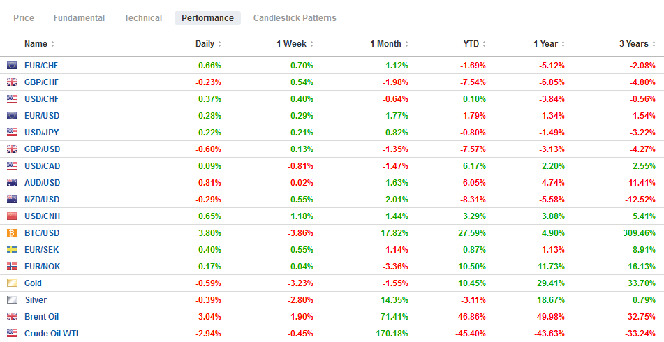 FX Performance, May 27