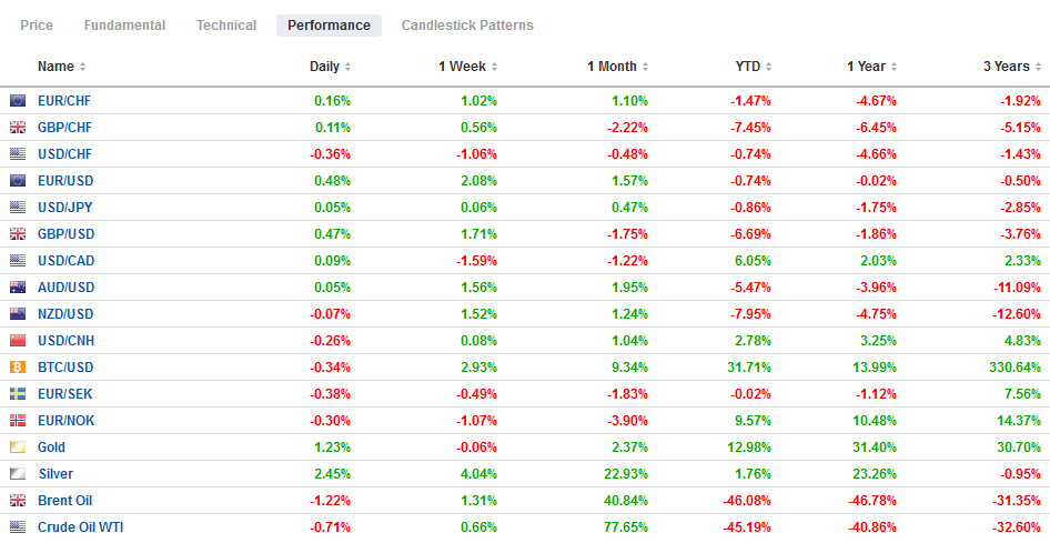 FX Performance, May 29